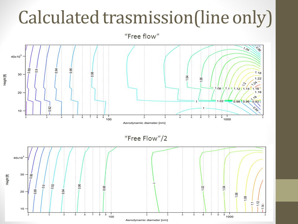 Calculated trasmission(line only) Free flow Free Flow /2