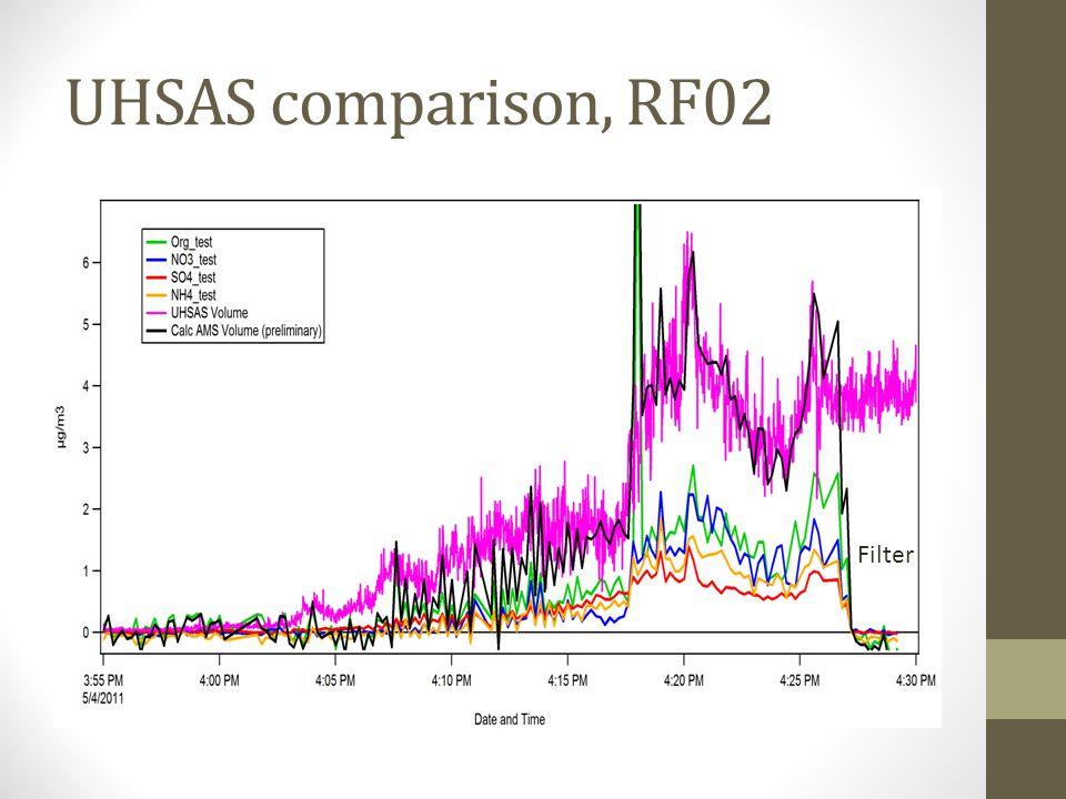 UHSAS comparison, RF02 Filter