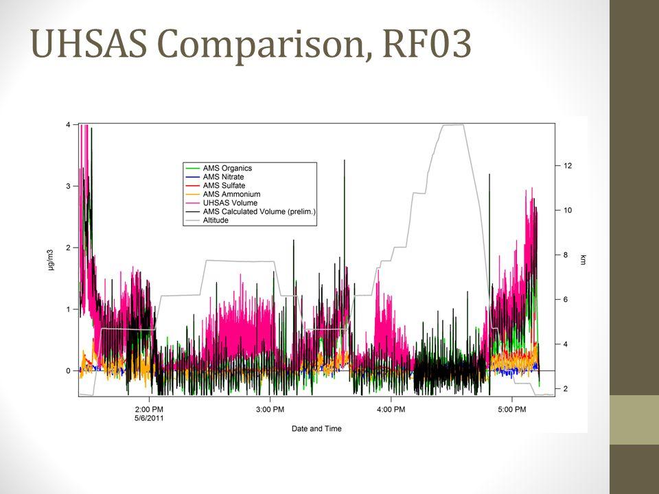 UHSAS Comparison, RF03