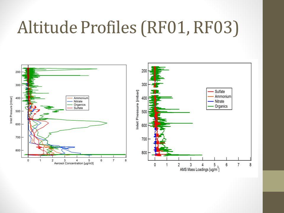 Altitude Profiles (RF01, RF03)