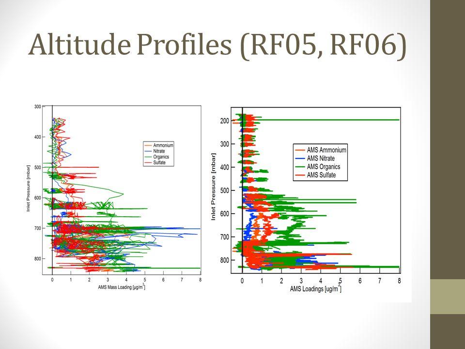 Altitude Profiles (RF05, RF06)