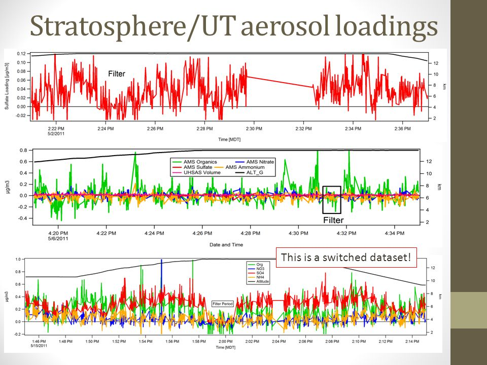 Stratosphere/UT aerosol loadings This is a switched dataset!