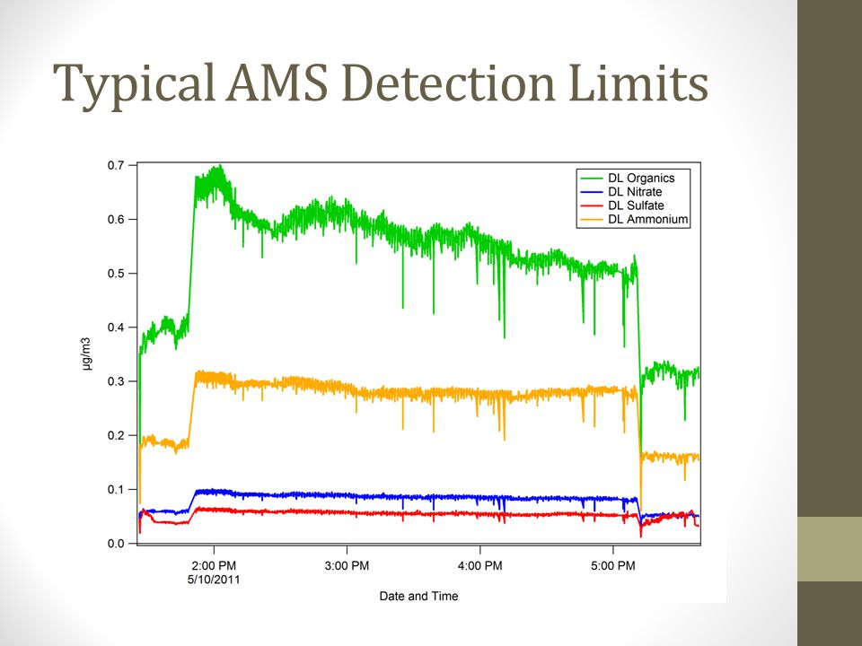Typical AMS Detection Limits