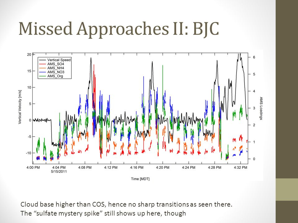 Missed Approaches II: BJC Cloud base higher than COS, hence no sharp transitions as seen there.