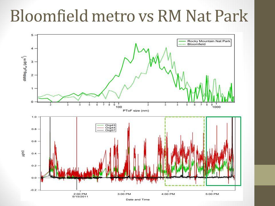 Bloomfield metro vs RM Nat Park