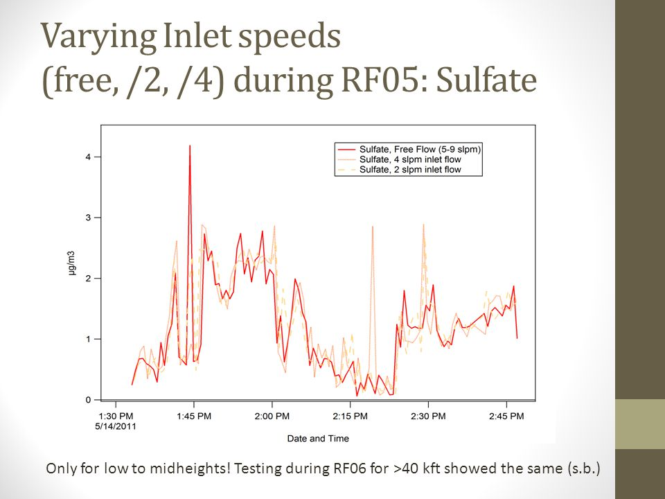 Varying Inlet speeds (free, /2, /4) during RF05: Sulfate Only for low to midheights.