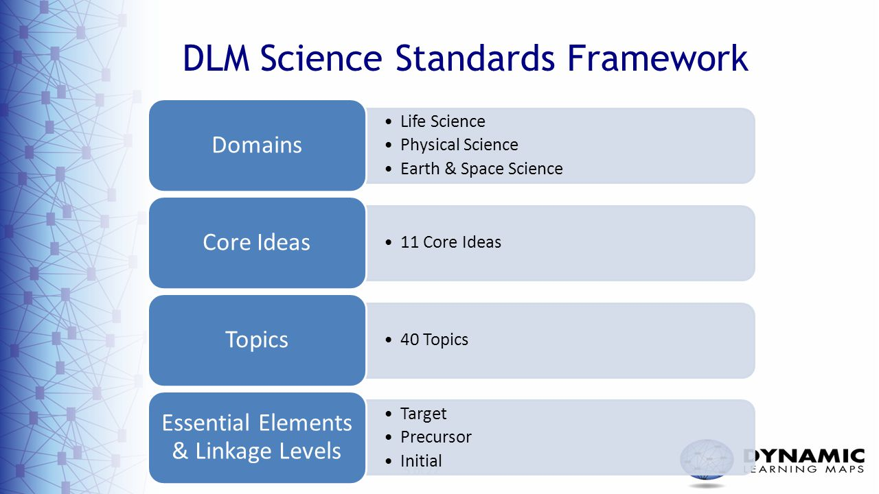 5 of 22 DLM Science Standards Framework Life Science Physical Science Earth & Space Science Domains 11 Core Ideas Core Ideas 40 Topics Topics Target P