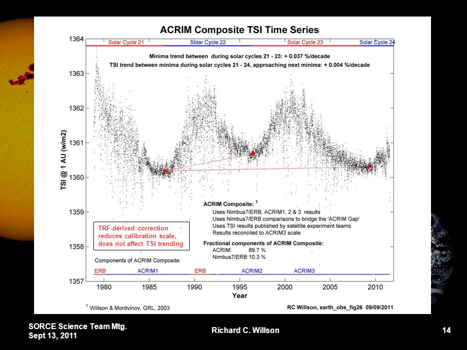 SORCE Science Team Mtg. Sept 13, 2011 Richard C. Willson 14 TRF-derived correction reduces calibration scale, does not affect TSI trending