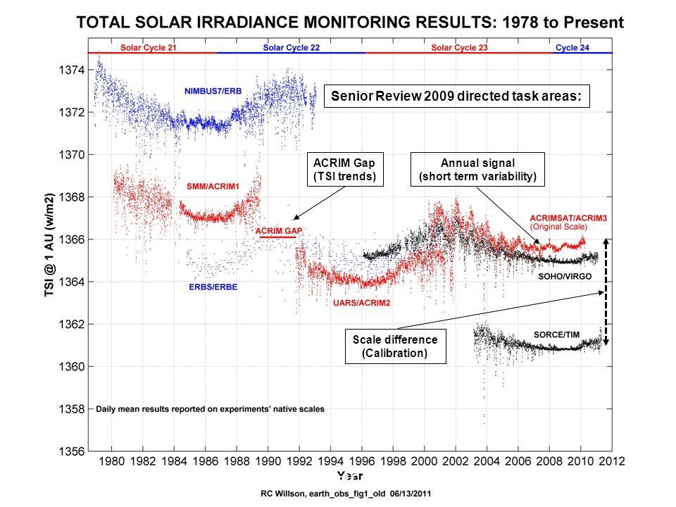 ACRIM3 Guidance from the NASA 2009 Senior Review SORCE Science Team Mtg. Sept 13, 2011 Richard C. Willson 2 ACRIM Gap (TSI trends) Annual signal (shor