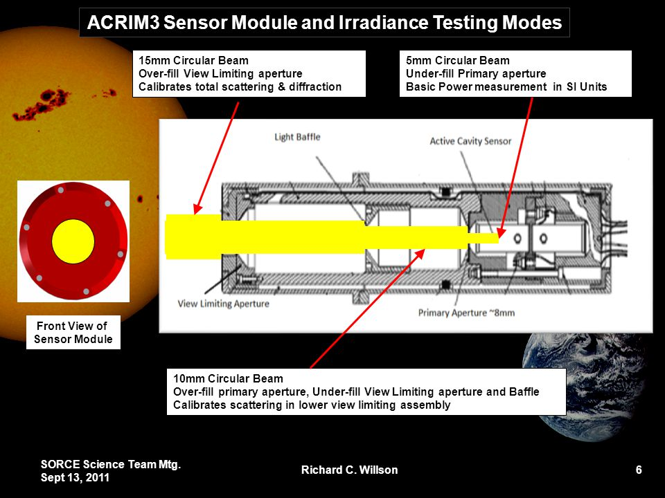 ACRIM3 Sensor Module and Irradiance Testing Modes 5mm Circular Beam Under-fill Primary aperture Basic Power measurement in SI Units 10mm Circular Beam Over-fill primary aperture, Under-fill View Limiting aperture and Baffle Calibrates scattering in lower view limiting assembly 15mm Circular Beam Over-fill View Limiting aperture Calibrates total scattering & diffraction Front View of Sensor Module SORCE Science Team Mtg.