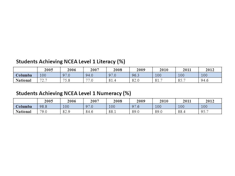 20052006200720082009201020112012 Columba10097.094.097.096.3100 National72.775.877.081.482.081.785.794.6 20052006200720082009201020112012 Columba98.810097.010097.6100 National79.082.984.688.189.0 88.495.7 Students Achieving NCEA Level 1 Literacy (%) Students Achieving NCEA Level 1 Numeracy (%)