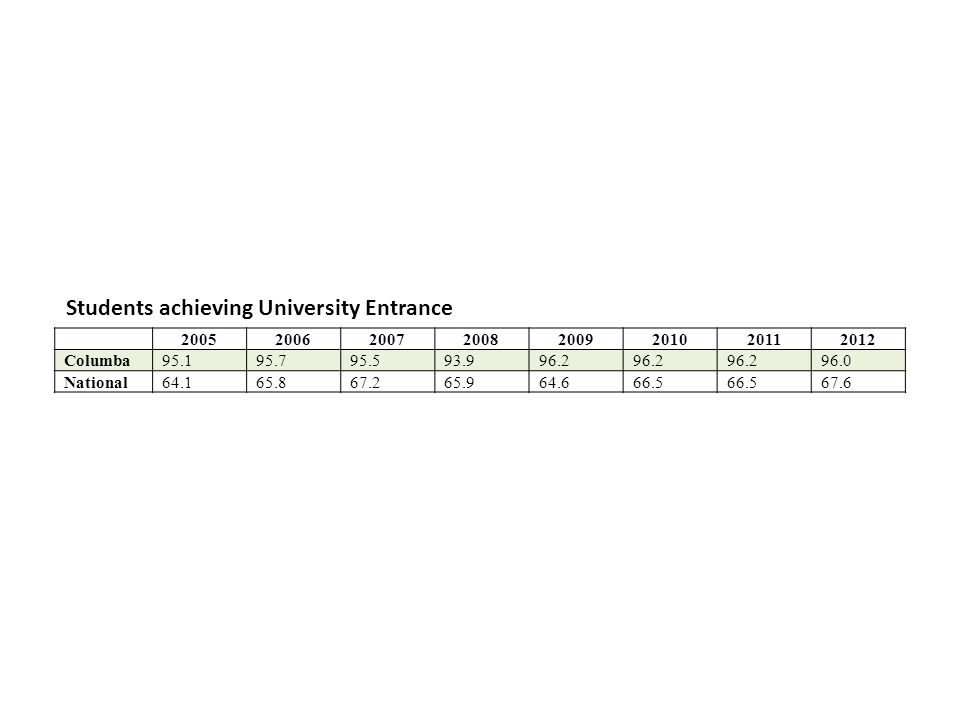 20052006200720082009201020112012 Columba95.195.795.593.996.2 96.0 National64.165.867.265.964.666.5 67.6 Students achieving University Entrance