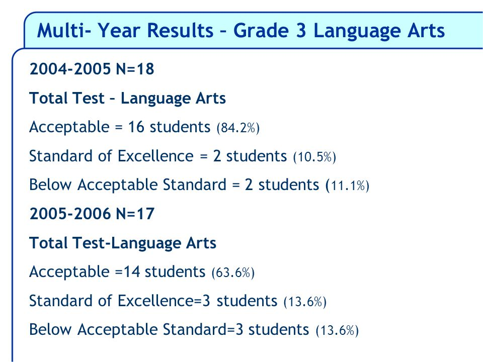Multi- Year Results – Grade 3 Language Arts 2004-2005 N=18 Total Test – Language Arts Acceptable = 16 students (84.2%) Standard of Excellence = 2 students (10.5%) Below Acceptable Standard = 2 students ( 11.1%) 2005-2006 N=17 Total Test-Language Arts Acceptable =14 students (63.6%) Standard of Excellence=3 students (13.6%) Below Acceptable Standard=3 students (13.6%)
