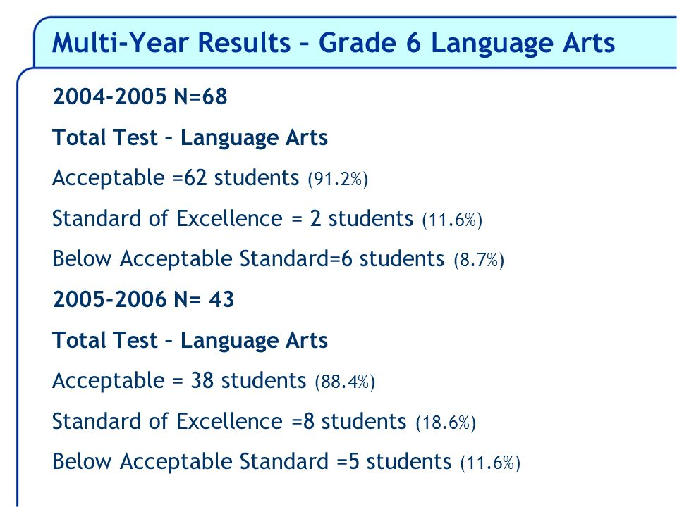 Multi-Year Results – Grade 6 Language Arts 2004-2005 N=68 Total Test – Language Arts Acceptable =62 students (91.2%) Standard of Excellence = 2 students (11.6%) Below Acceptable Standard=6 students (8.7%) 2005-2006 N= 43 Total Test – Language Arts Acceptable = 38 students (88.4%) Standard of Excellence =8 students (18.6%) Below Acceptable Standard =5 students (11.6%)