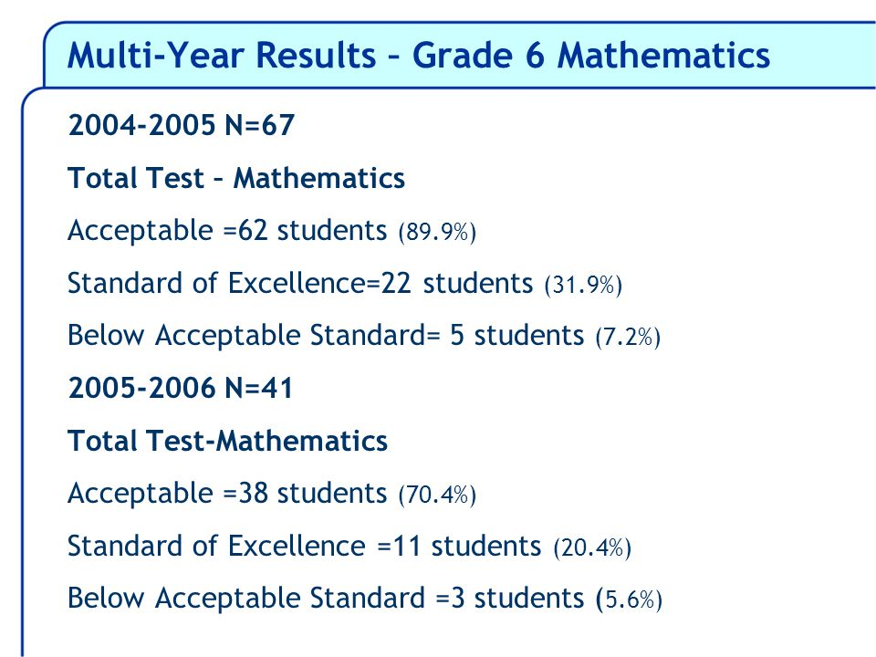 Multi-Year Results – Grade 6 Mathematics 2004-2005 N=67 Total Test – Mathematics Acceptable =62 students (89.9%) Standard of Excellence=22 students (31.9%) Below Acceptable Standard= 5 students (7.2%) 2005-2006 N=41 Total Test-Mathematics Acceptable =38 students (70.4%) Standard of Excellence =11 students (20.4%) Below Acceptable Standard =3 students ( 5.6%)