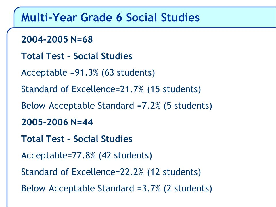 Multi-Year Grade 6 Social Studies 2004-2005 N=68 Total Test – Social Studies Acceptable =91.3% (63 students) Standard of Excellence=21.7% (15 students) Below Acceptable Standard =7.2% (5 students) 2005-2006 N=44 Total Test – Social Studies Acceptable=77.8% (42 students) Standard of Excellence=22.2% (12 students) Below Acceptable Standard =3.7% (2 students)
