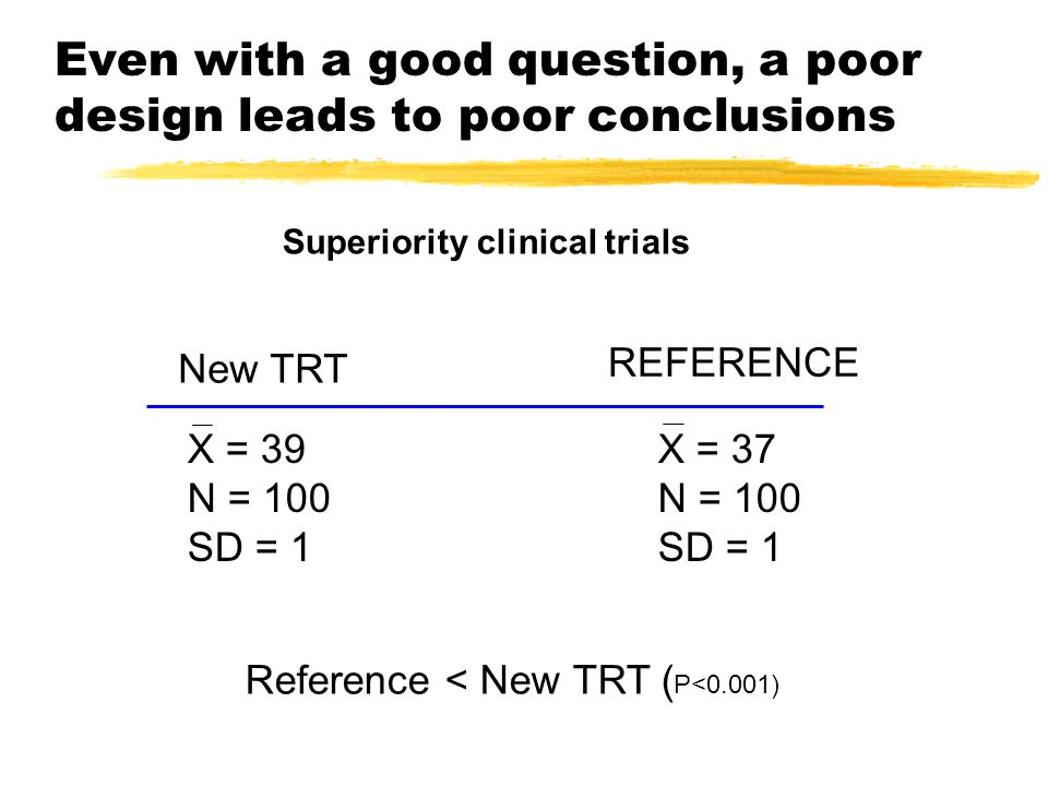 Even with a good question, a poor design leads to poor conclusions Superiority clinical trials X = 39 N = 100 SD = 1 REFERENCE X = 37 N = 100 SD = 1 New TRT Reference < New TRT ( P<0.001)