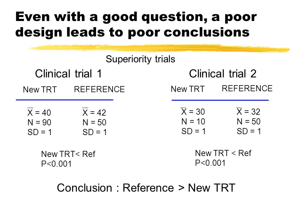 Even with a good question, a poor design leads to poor conclusions Clinical trial 1 X = 40 N = 90 SD = 1 REFERENCE X = 42 N = 50 SD = 1 New TRT New TRT< Ref P<0.001 Clinical trial 2 X = 30 N = 10 SD = 1 REFERENCE X = 32 N = 50 SD = 1 New TRT New TRT < Ref P<0.001 Conclusion : Reference > New TRT Superiority trials