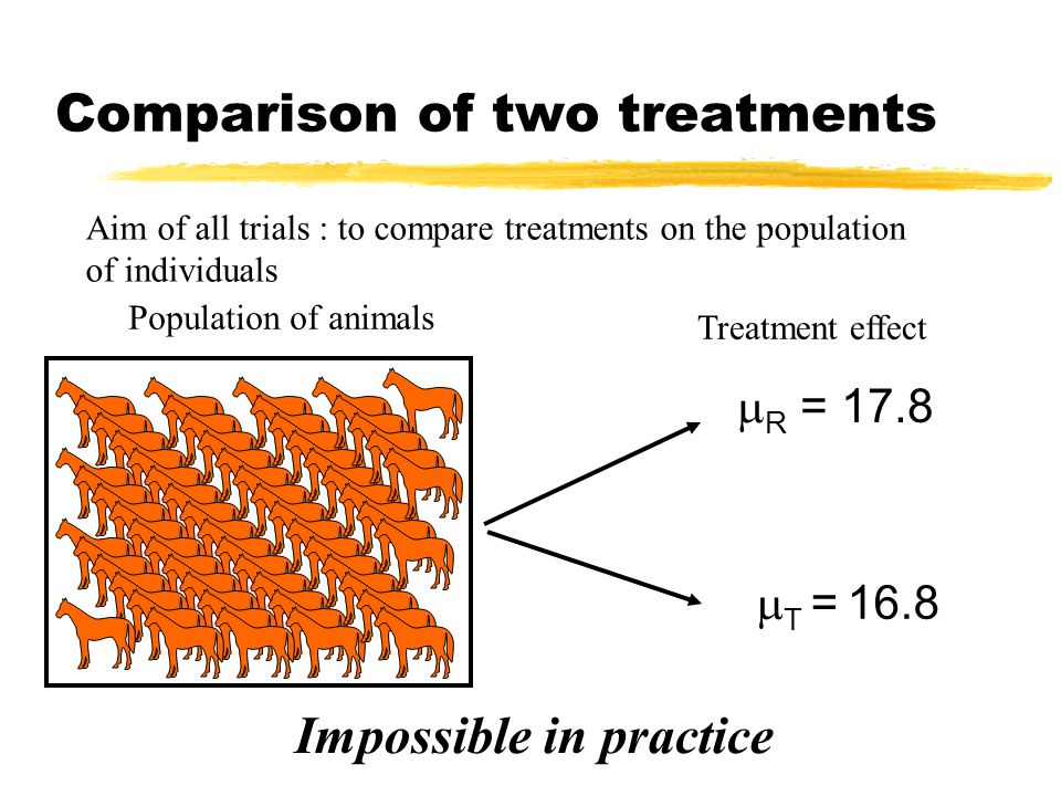 Comparison of two treatments Population of animals  R = 17.8 Treatment effect  T = 16.8 Aim of all trials : to compare treatments on the population of individuals Impossible in practice