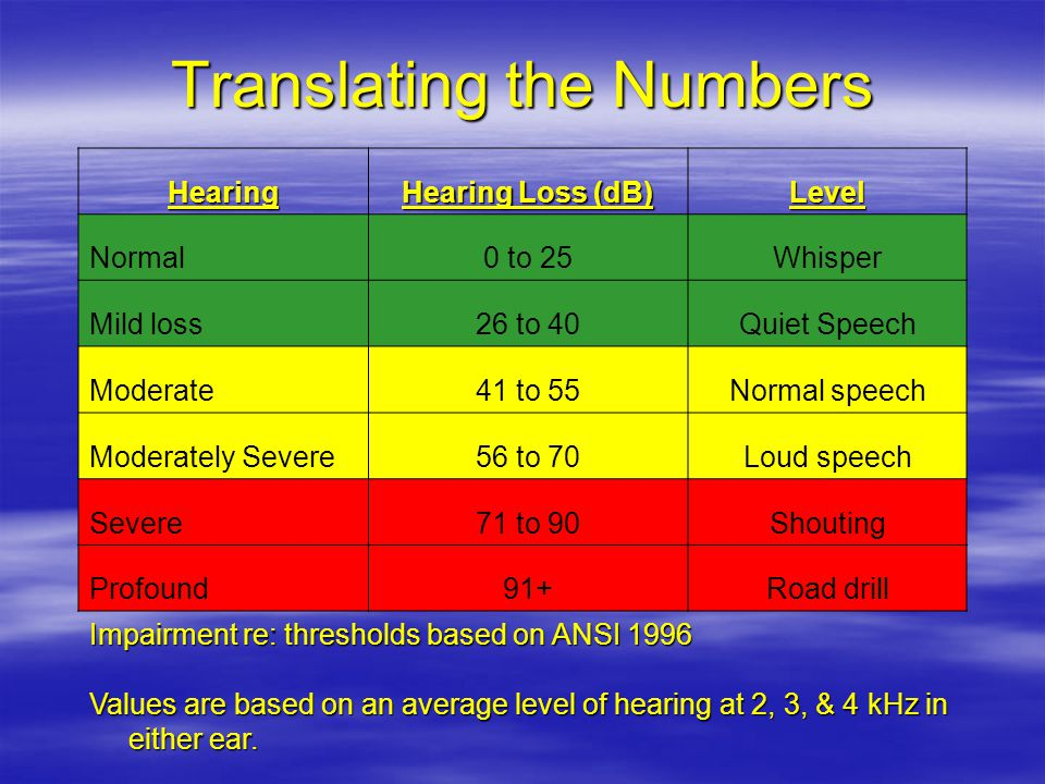 Translating the Numbers Hearing Hearing Loss (dB) Level Normal0 to 25Whisper Mild loss26 to 40Quiet Speech Moderate41 to 55Normal speech Moderately Severe56 to 70Loud speech Severe71 to 90Shouting Profound91+Road drill Impairment re: thresholds based on ANSI 1996 Values are based on an average level of hearing at 2, 3, & 4 kHz in either ear.