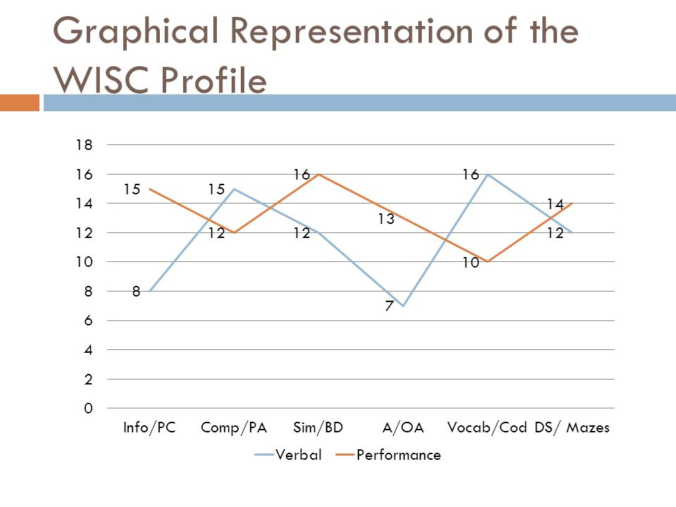Graphical Representation of the WISC Profile