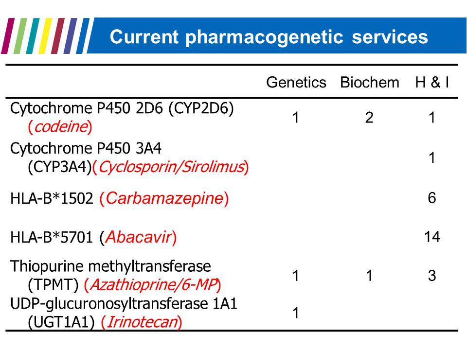 Current pharmacogenetic services GeneticsBiochemH & I Cytochrome P450 2D6 (CYP2D6) (codeine) 121 Cytochrome P450 3A4 (CYP3A4)(Cyclosporin/Sirolimus) 1 HLA-B*1502 ( Carbamazepine) 6 HLA-B*5701 ( Abacavir) 14 Thiopurine methyltransferase (TPMT) (Azathioprine/6-MP) 113 UDP-glucuronosyltransferase 1A1 (UGT1A1) (Irinotecan) 1