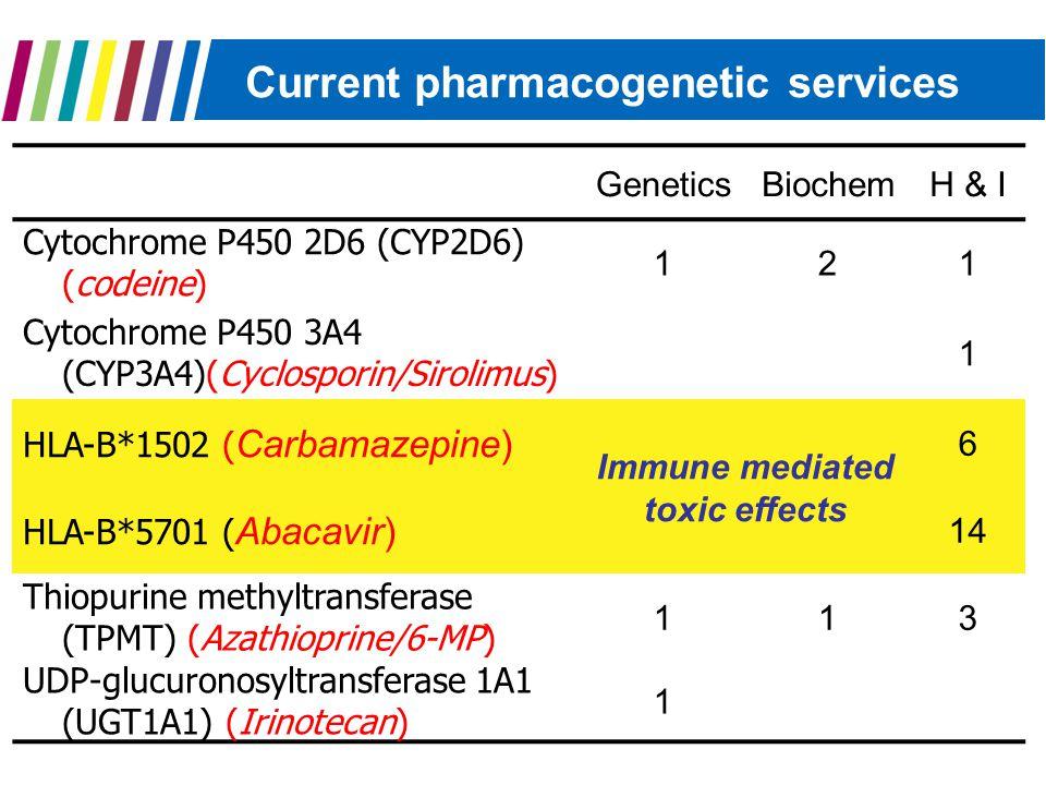 Current pharmacogenetic services GeneticsBiochemH & I Cytochrome P450 2D6 (CYP2D6) (codeine) 121 Cytochrome P450 3A4 (CYP3A4)(Cyclosporin/Sirolimus) 1 HLA-B*1502 ( Carbamazepine) Immune mediated toxic effects 6 HLA-B*5701 ( Abacavir) 14 Thiopurine methyltransferase (TPMT) (Azathioprine/6-MP) 113 UDP-glucuronosyltransferase 1A1 (UGT1A1) (Irinotecan) 1