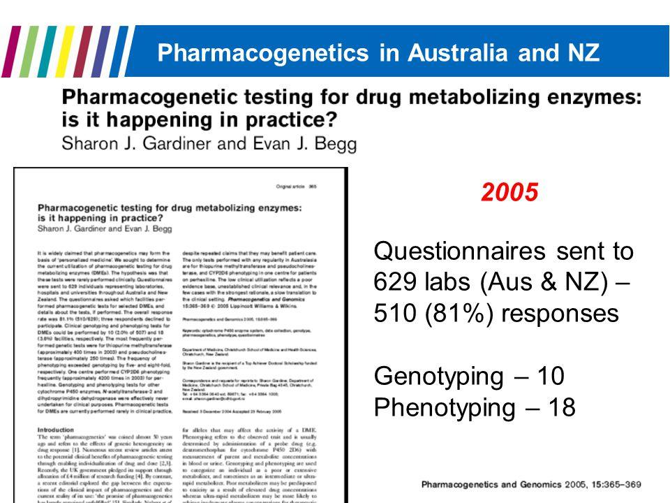 Pharmacogenetics in Australia and NZ Phenotyping: TPMT (Azathioprine/6 mercaptopurine) Pseudocholinesterase suxamethonium/mivacurium) CYP2D6 (Codeine/Perhexiline) Genotyping: TPMT Pseudocholinesterase PGx tests performed rarely in clinical practice.