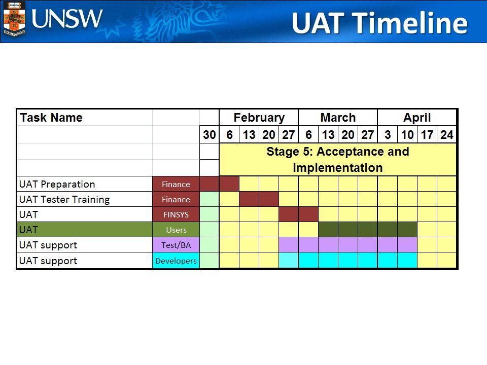 UAT Timeline