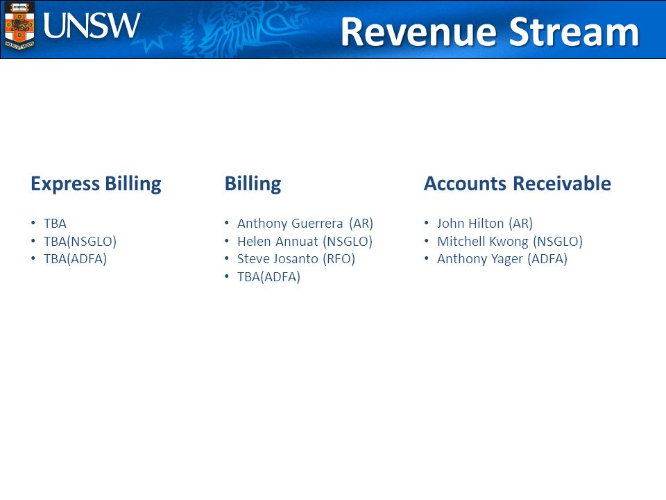 Revenue Stream Accounts Receivable John Hilton (AR) Mitchell Kwong (NSGLO) Anthony Yager (ADFA) Billing Anthony Guerrera (AR) Helen Annuat (NSGLO) Steve Josanto (RFO) TBA(ADFA) Express Billing TBA TBA(NSGLO) TBA(ADFA)