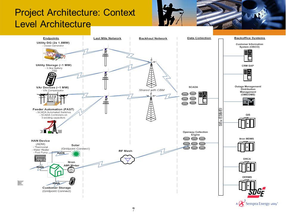 7 Project Architecture: Context Level Architecture