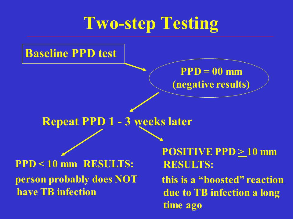 Two-step Testing Baseline PPD test PPD = 00 mm (negative results) Repeat PPD 1 - 3 weeks later PPD < 10 mm RESULTS: person probably does NOT have TB i