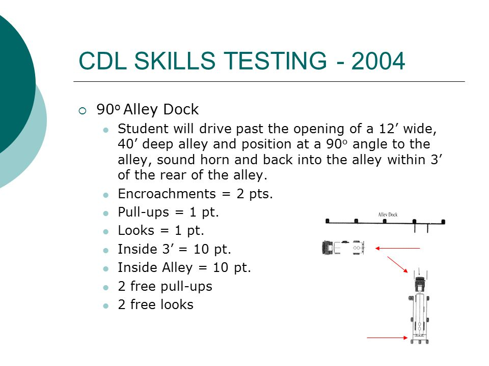 CDL SKILLS TESTING - 2004  90 o Alley Dock Student will drive past the opening of a 12' wide, 40' deep alley and position at a 90 o angle to the alley, sound horn and back into the alley within 3' of the rear of the alley.