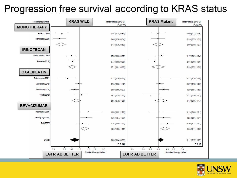 Progression free survival according to KRAS status KRAS WILD KRAS Mutant EGFR AB BETTER MONOTHERAPY IRINOTECAN OXALIPLATIN BEVACIZUMAB