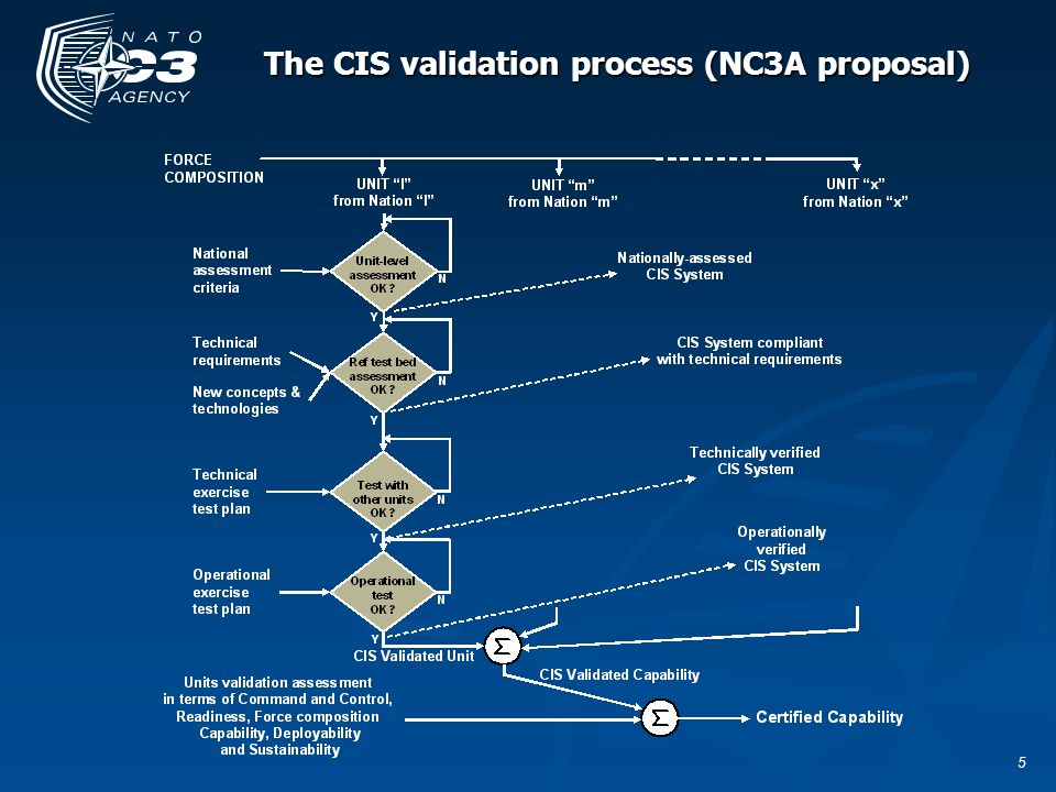 5 The CIS validation process (NC3A proposal)