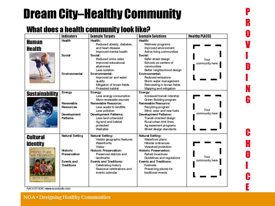 NGA Designing Healthy Communities Dream City–Healthy Community PROVIDING PROVIDING CHOICECHOICE