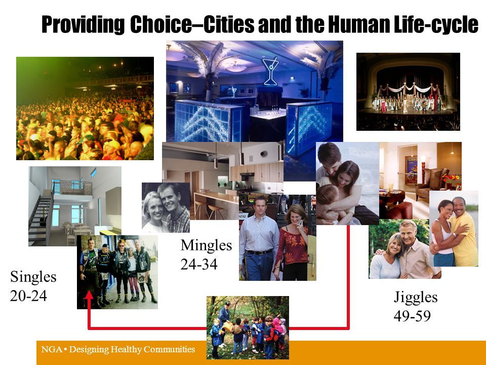 NGA Designing Healthy Communities Providing Choice–Cities and the Human Life-cycle Singles 20-24 Mingles 24-34 Jiggles 49-59