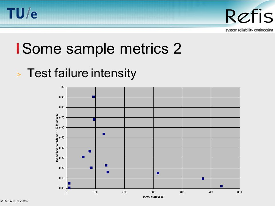 © Refis-TU/e - 2007 Some sample metrics 2 Test failure intensity