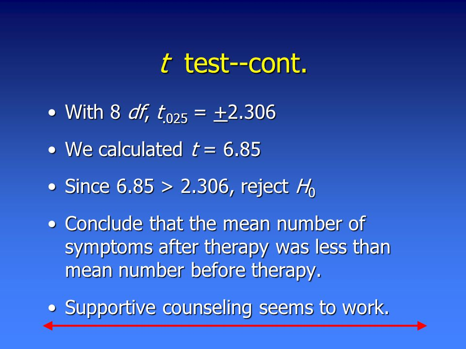 t test--cont. With 8 df, t.025 = +2.306With 8 df, t.025 = +2.306 We calculated t = 6.85We calculated t = 6.85 Since 6.85 > 2.306, reject H 0Since 6.85