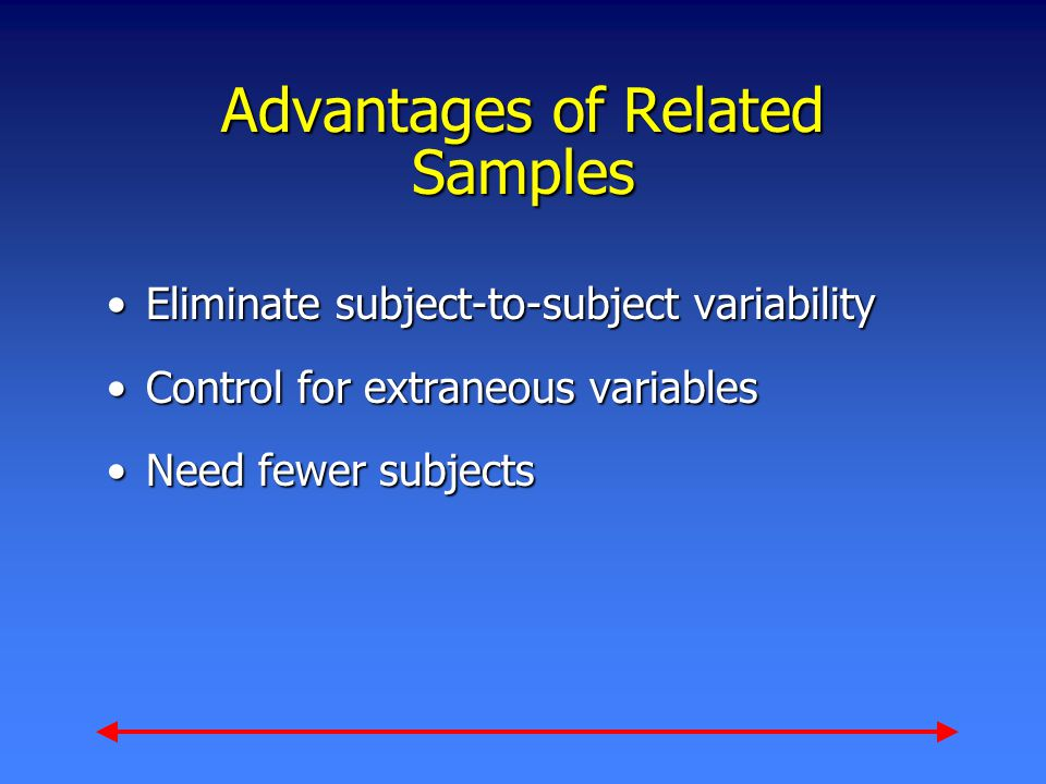 Advantages of Related Samples Eliminate subject-to-subject variabilityEliminate subject-to-subject variability Control for extraneous variablesControl for extraneous variables Need fewer subjectsNeed fewer subjects