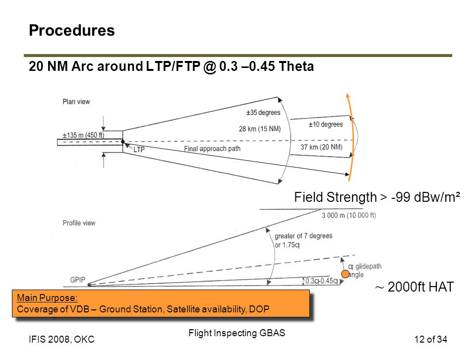 Flight Inspecting GBAS 12 of 34IFIS 2008, OKC 20 NM Arc around LTP/FTP @ 0.3 –0.45 Theta Main Purpose: Coverage of VDB – Ground Station, Satellite availability, DOP Main Purpose: Coverage of VDB – Ground Station, Satellite availability, DOP ~ 2000ft HAT Field Strength > -99 dBw/m² Procedures