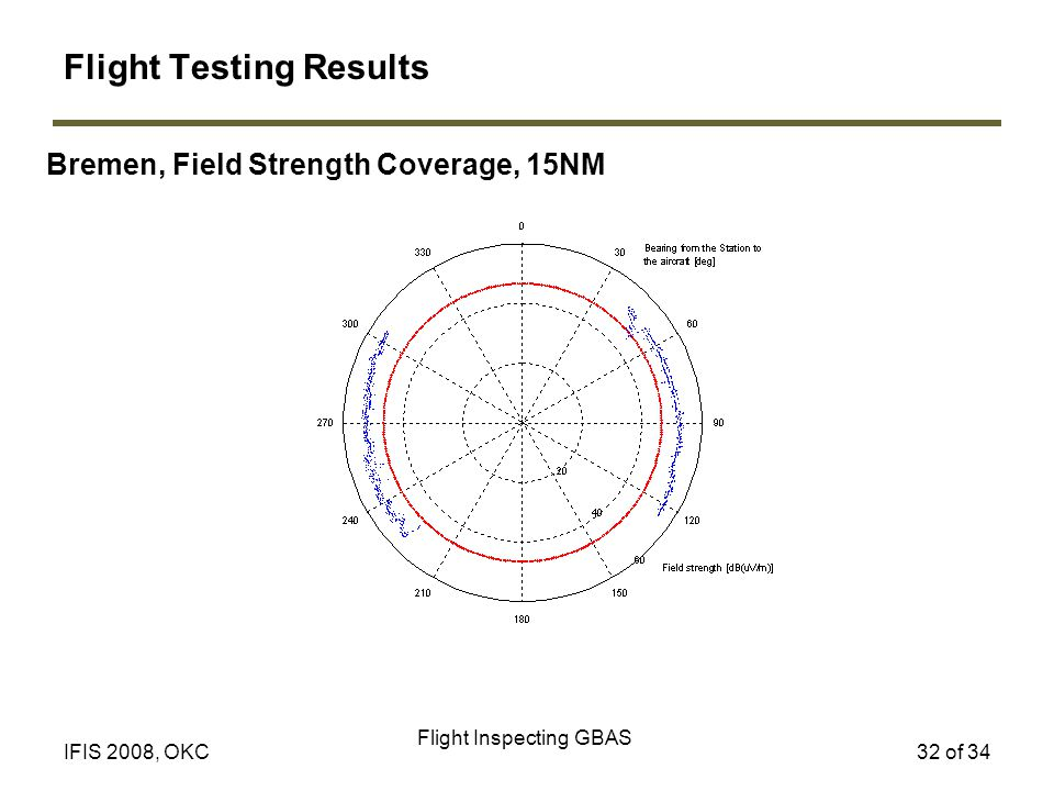 Flight Inspecting GBAS 32 of 34IFIS 2008, OKC Bremen, Field Strength Coverage, 15NM Flight Testing Results