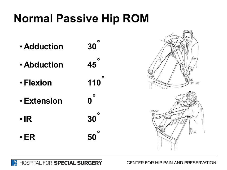 Normal Passive Hip ROM Adduction30 ˚ Abduction 45 ˚ Flexion 110 ˚ Extension 0 ˚ IR30 ˚ ER50 ˚