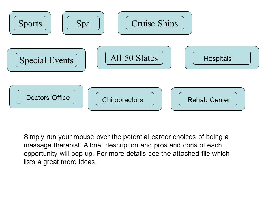 SportsSpaCruise Ships Special Events All 50 States Hospitals Doctors Office ChiropractorsRehab Center Simply run your mouse over the potential career choices of being a massage therapist.