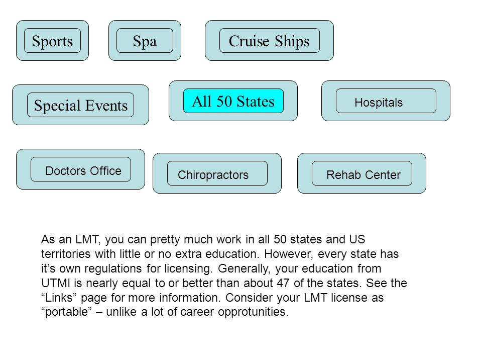 SportsSpaCruise Ships Special Events All 50 States Hospitals Doctors Office ChiropractorsRehab Center As an LMT, you can pretty much work in all 50 states and US territories with little or no extra education.