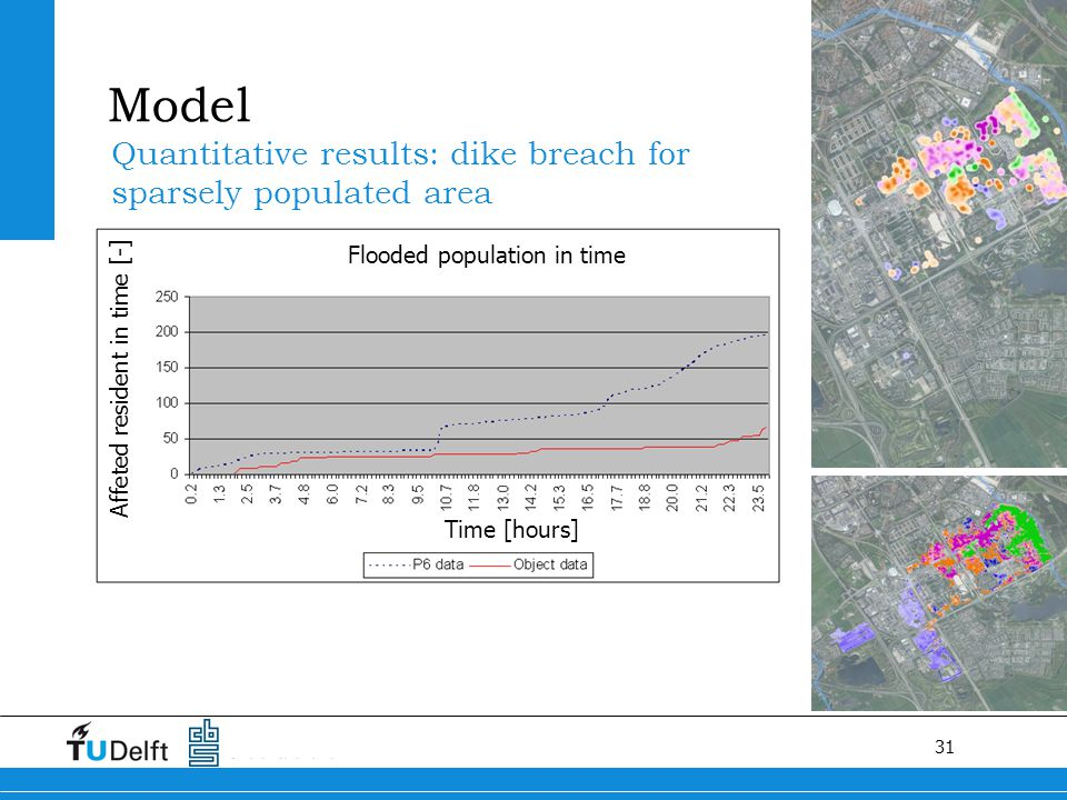 31 Quantitative results: dike breach for sparsely populated area Model Getroffen bevolking in de tijdFlooded population in time Affeted resident in ti