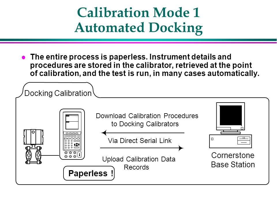 Calibration Mode 1 Automated Docking l The entire process is paperless.