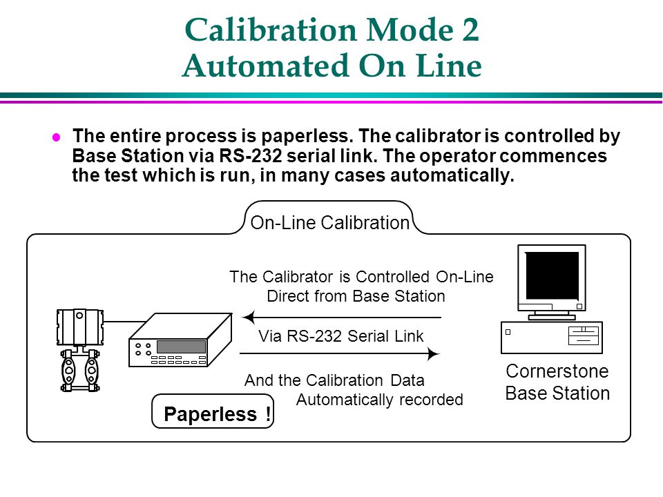 Calibration Mode 2 Automated On Line l The entire process is paperless.