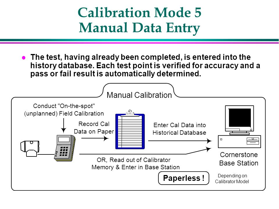 Calibration Mode 5 Manual Data Entry l The test, having already been completed, is entered into the history database.