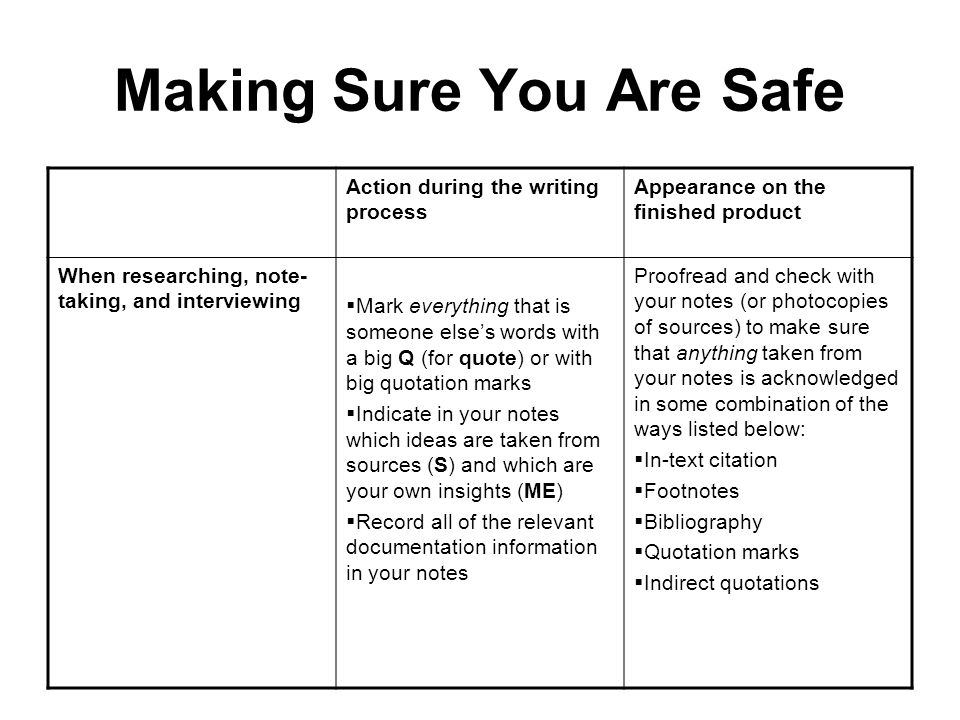 Making Sure You Are Safe Action during the writing process Appearance on the finished product When researching, note- taking, and interviewing  Mark everything that is someone else's words with a big Q (for quote) or with big quotation marks  Indicate in your notes which ideas are taken from sources (S) and which are your own insights (ME)  Record all of the relevant documentation information in your notes Proofread and check with your notes (or photocopies of sources) to make sure that anything taken from your notes is acknowledged in some combination of the ways listed below:  In-text citation  Footnotes  Bibliography  Quotation marks  Indirect quotations